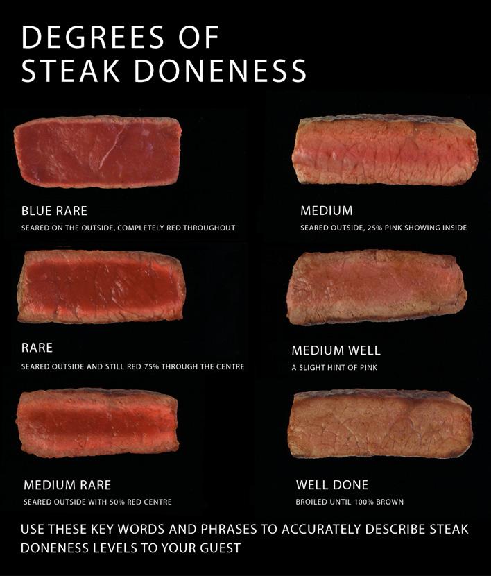 Как определить степень прожарки мяса? - фото